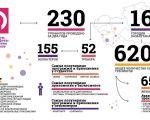 «Digital Life» мобайл білім беру жөніндегі шеберлік сабақтары