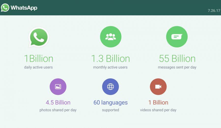 WhatsApp қолданушылар саны миллиардқа жетті