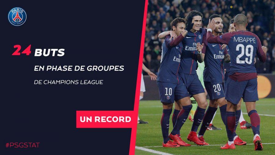 ПСЖ Чемпиондар лигасы топтық кезеңіндегі голдар саны бойынша рекорд жаңартты