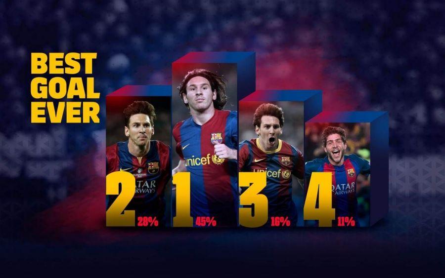 """""""Барселона"""" футбол клубы тарихындағы ең үздік гол анықталды"""